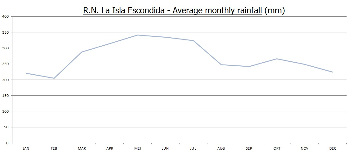 Average monthly rainfall at the reserve